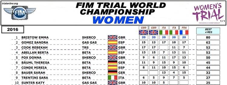 clasificacion mundial trial femeninas 2016