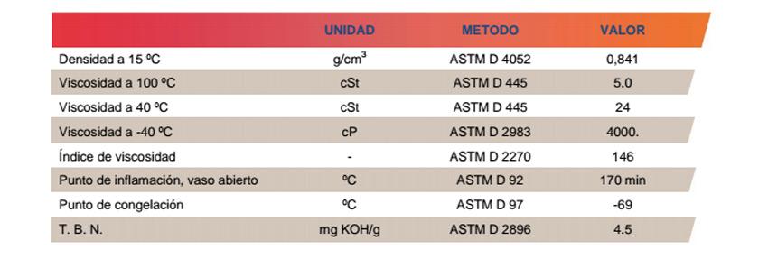 caracteristicas tecnicas repsol lubricante moto trial 75w