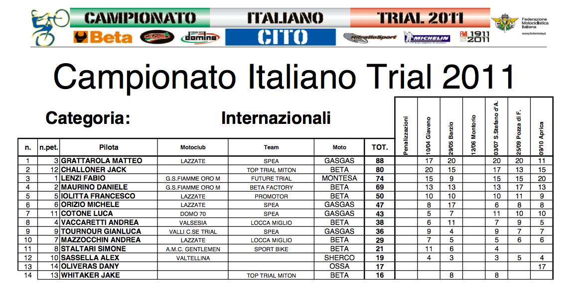 italia_2011_2