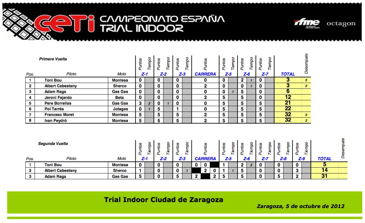result_cet12_zaragoza
