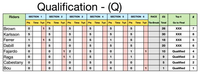 sheffieldclasificacion15