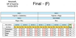 austria indoor15 final