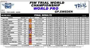 results suecia15