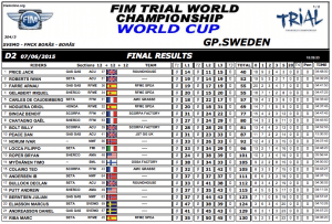 results suecia15 dia2jr