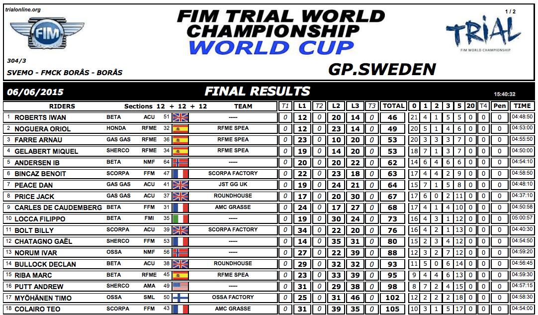 results suecia15 jr