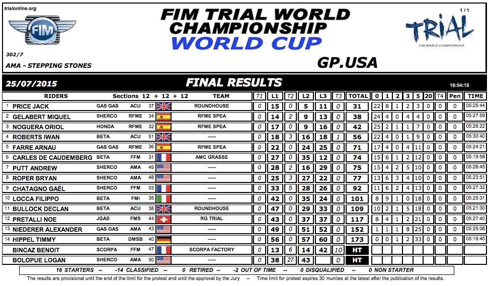 resultados cup uusa15 1