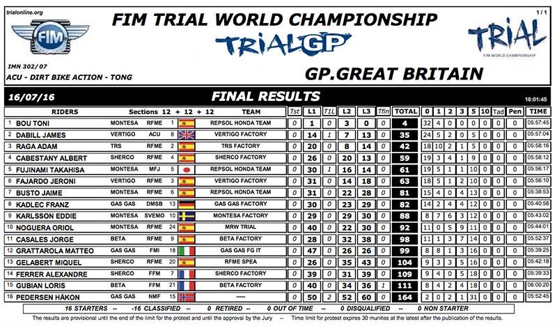 resultados trial tong 2016 dia 1
