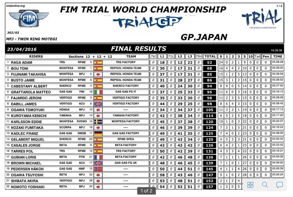 resultados_gpjapon_trial2016_d1