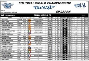 resultados gp japon 2016