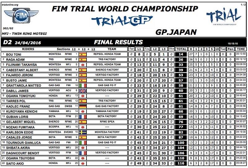 resultados_gpjapon_trial2016_d2
