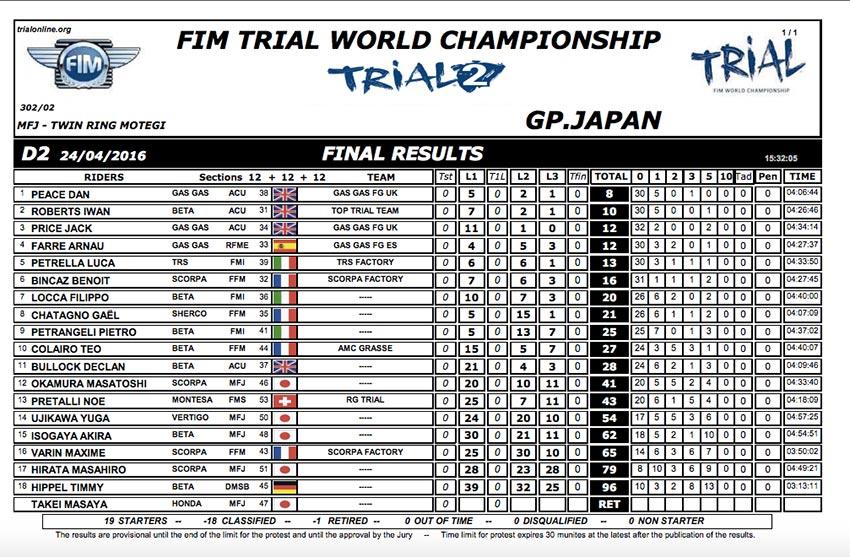 resultados_gpjapon_trial2_2016_d2