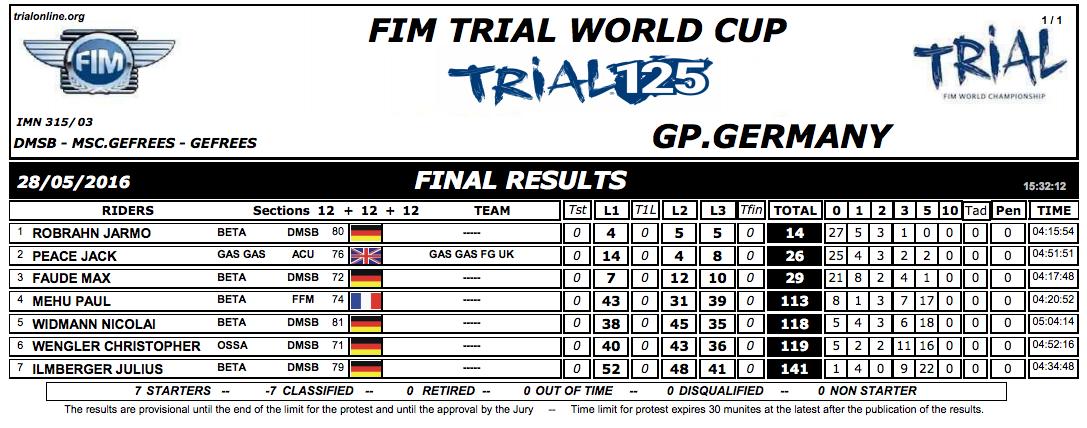 Clasificacion GP Alemania Trial 125 2016