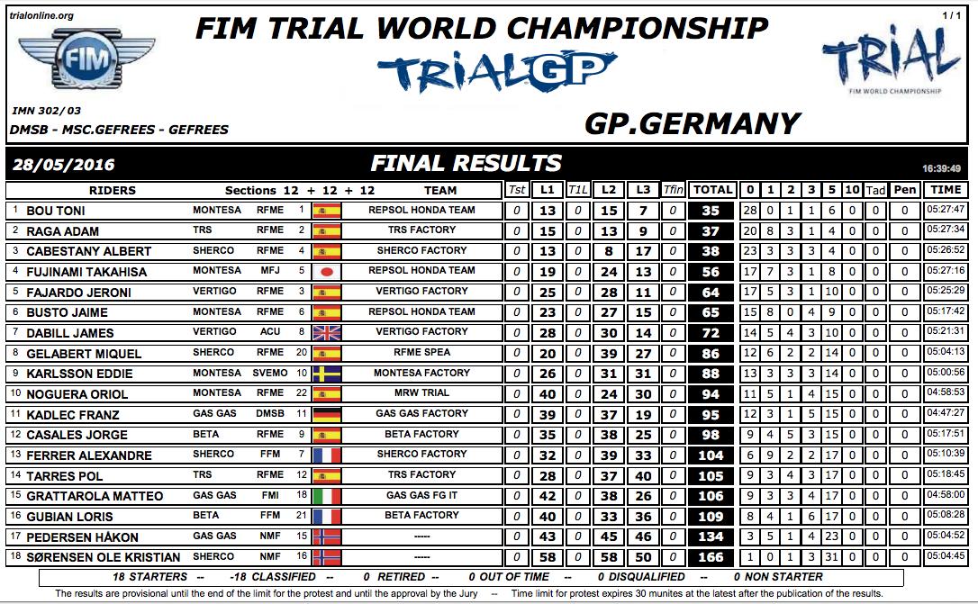 Clasificacion GP Alemania Trial 2016