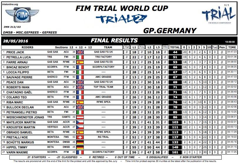 Clasificacion GP Alemania Trial 2 2016