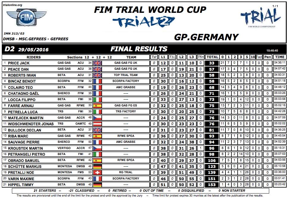 resultados gp alemania 125 2016 dia 2