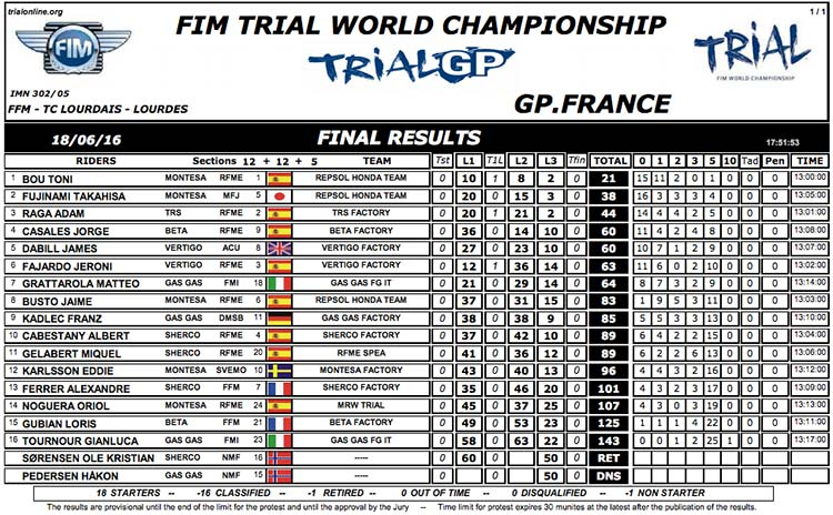 CLASIFICACION GP FRANCIA TRIAL 2016 DIA 1
