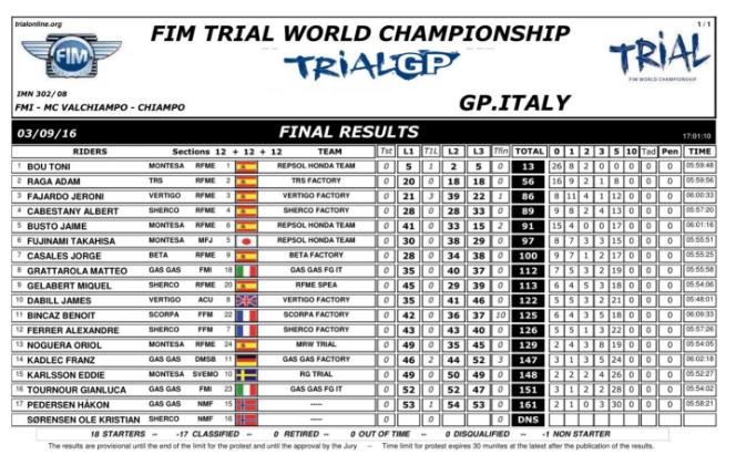 resultados-gpitalia-trial-2016