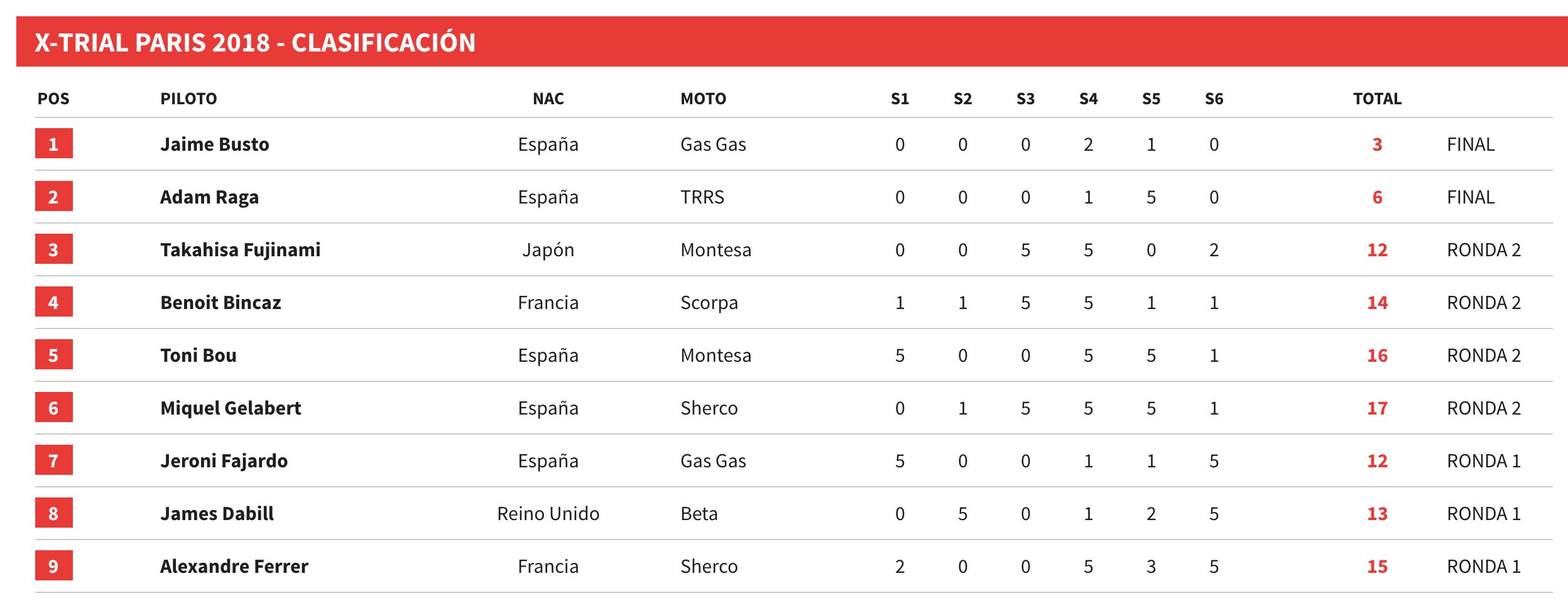 resultados xtrial paris 2018