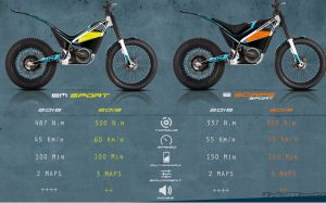 comparativa-electric-motion-trial-2019