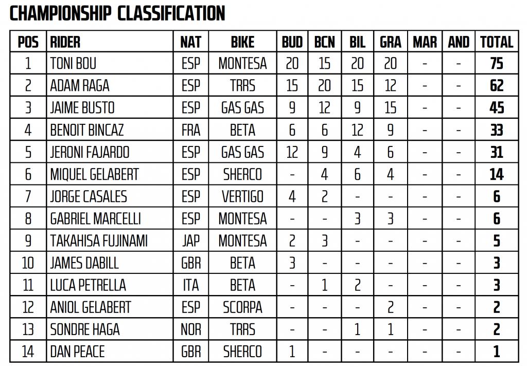 campeonato xtrial 2019