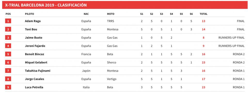 resultados-xtrial-barcelona-2019