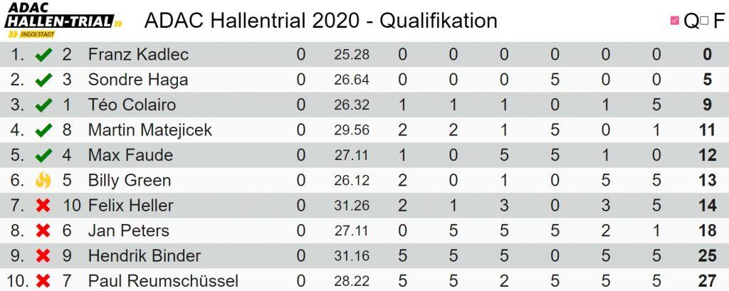 resultados-hallen-trial-2020