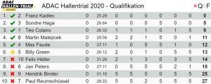 clasificacion adac hallentrial